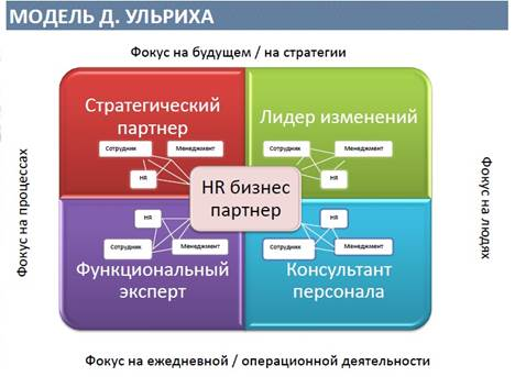 the hr function context and Human resources are the people who make up the workforce of an organization hr directors commonly sit on company executive teams because of the hr planning function.